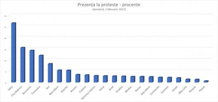 grafic prezenta la vot