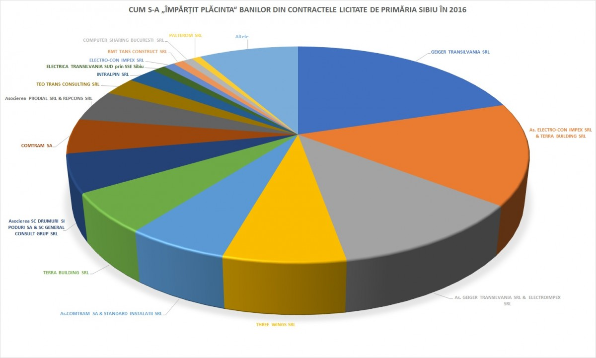 grafic placinta banilor