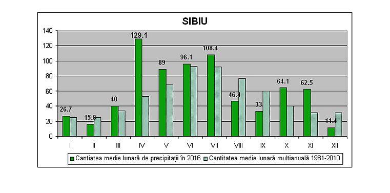 vremea tabel 2 (2)