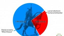 grafic statuia lui mihai viteazul