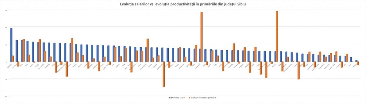 salarii vs productivitate