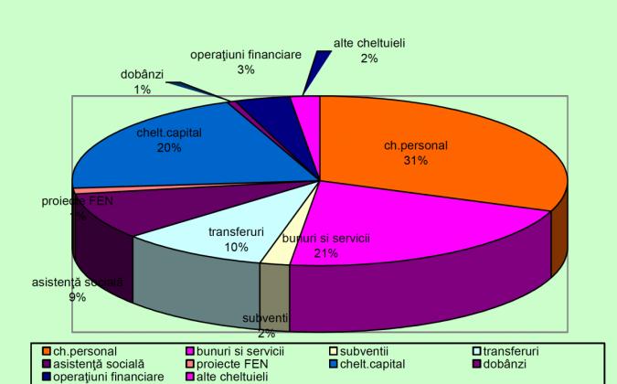 structura cheltuieli judet