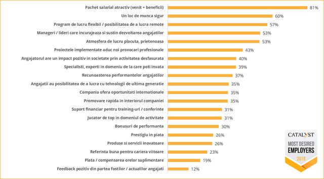 criterii-in-alegerea-angajatorului