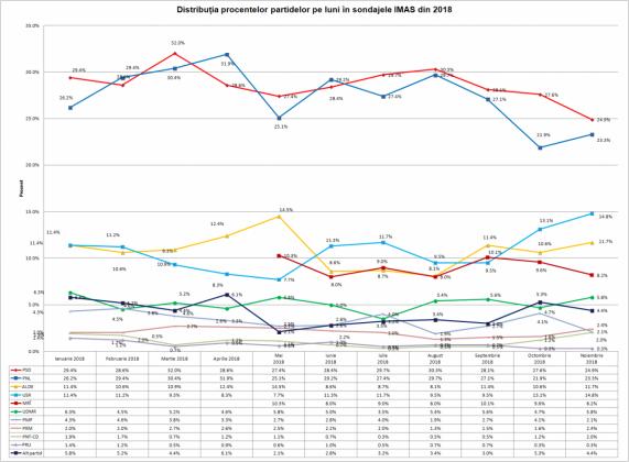 image-2018-12-6-22852323-0-grafic-procentele-partidelor-luni-sondajele-imas-2018