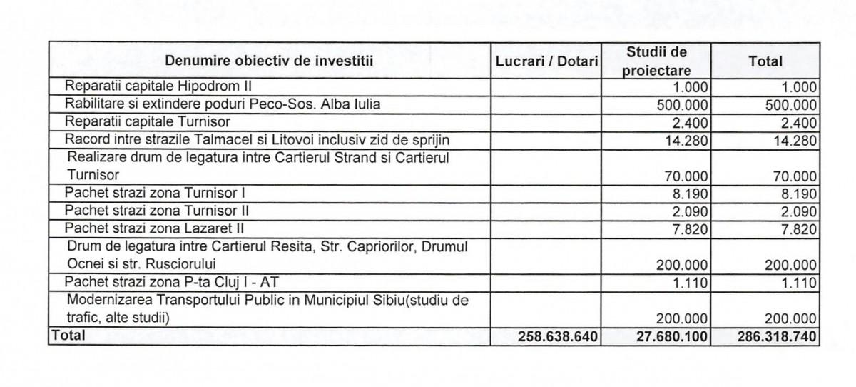 lista investitii 4