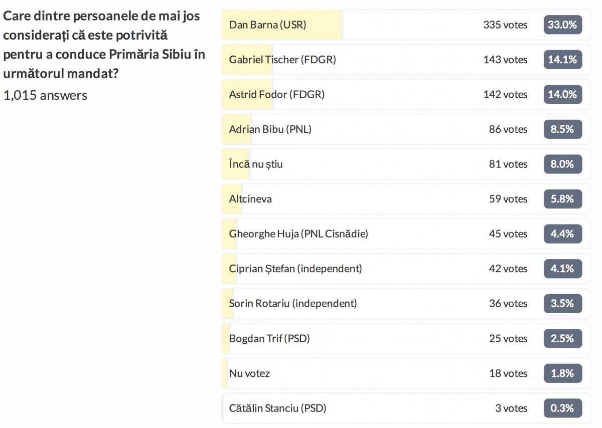 rezultate sondaj TS