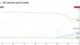 sondaj politico