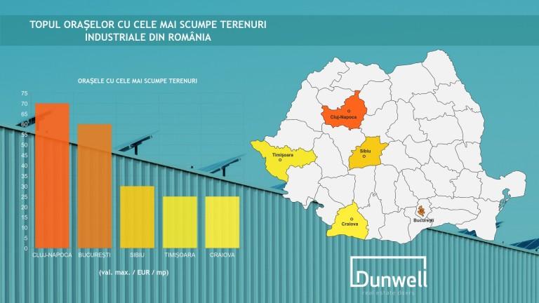 infografic-dunwell-preturi-terenuri-2019-1080p-768x432