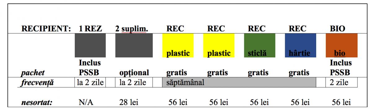 Notă: Dimensionarea recipientelor amplasate pe platforme se va face în funcție de indicele de generare (0,66 kg/loc./zi) și de numărul de locuitori arondați la respectiva platformă, conform SR 13387:1997, precum și în funcție de indicatorii de performanță ai colectării selective la nivelul S.M.I.D. Sibiu.