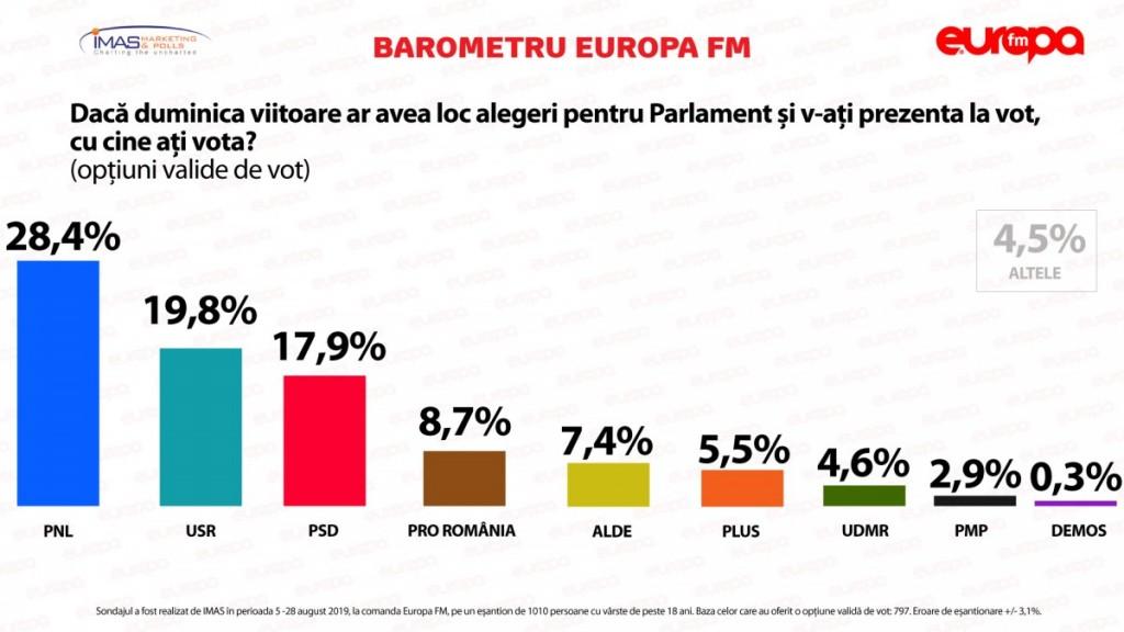Sondaj-IMAS-Preferințe-pentru-alegerile-PARLAMENTARE-AUGUST-2019