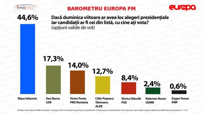 Sondaj-IMAS-Preferințe-pentru-alegerile-prezidențiale-august-2019