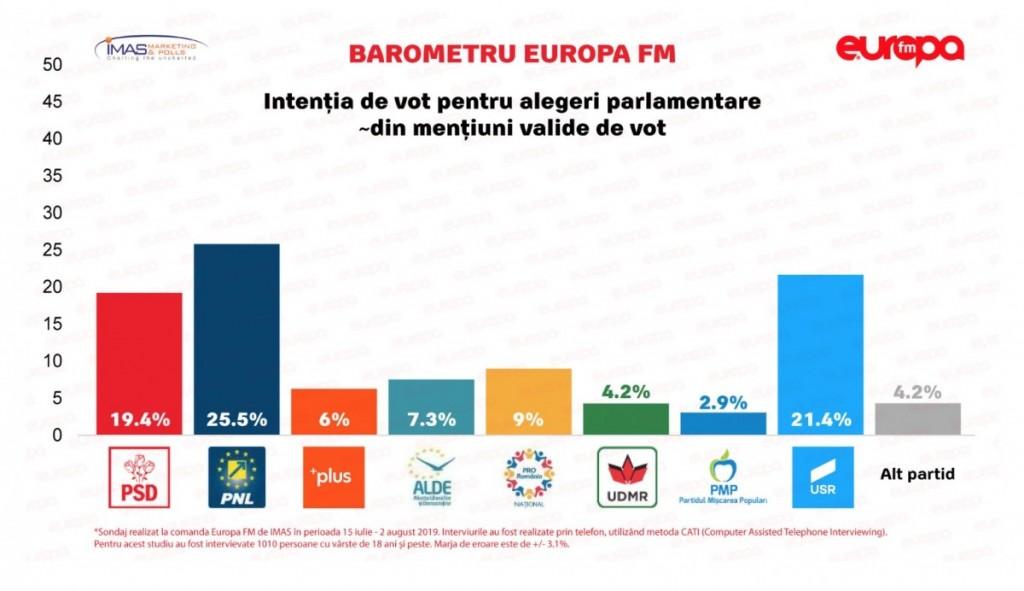 sondaj europa fm 3