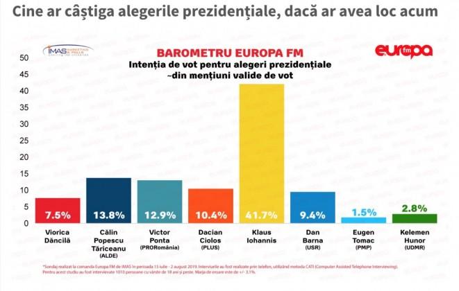 sondaj europa fm 5