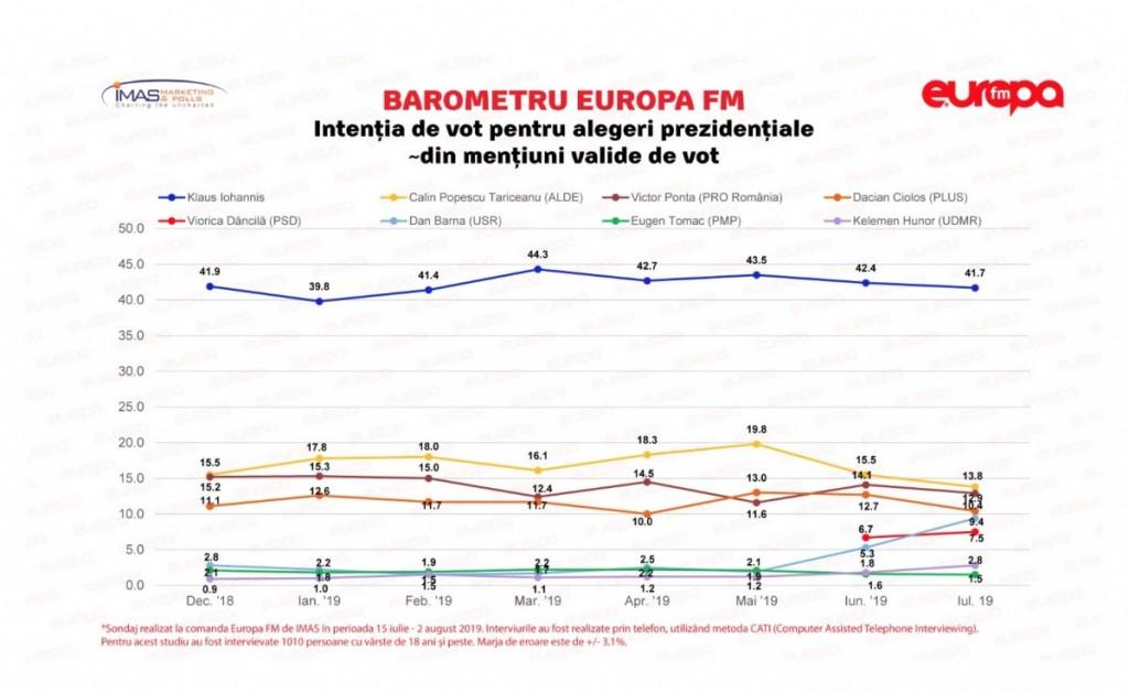 sondaj europa fm1