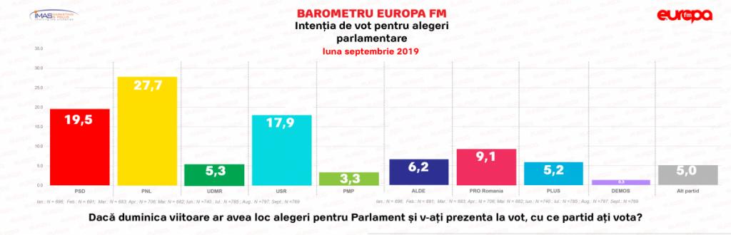 Sondaj-IMAS-parlamentare-septembrie-2019