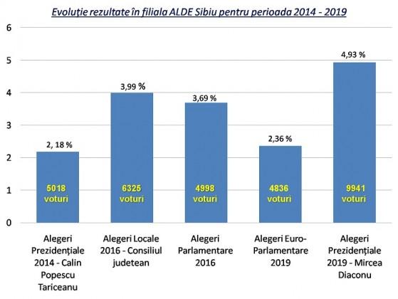 Evolutie voturi ALDE Sibiu