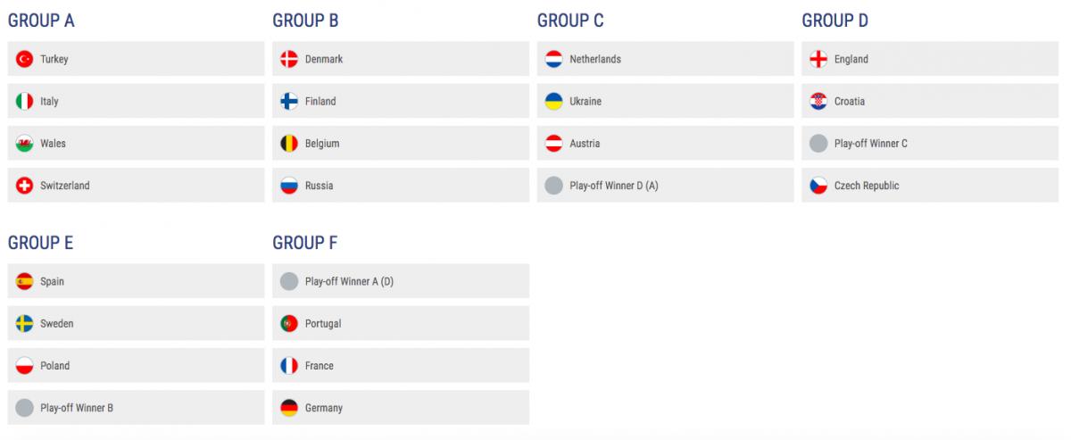 grupele euro 2020