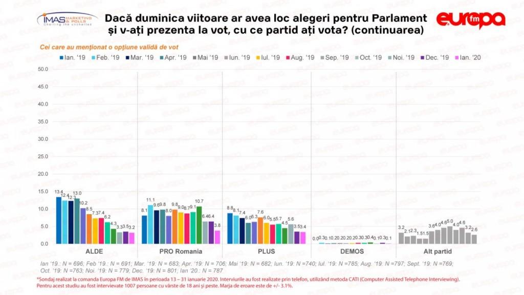 Sondaj-IMAS-Ianuarie-2020-Parlament-2