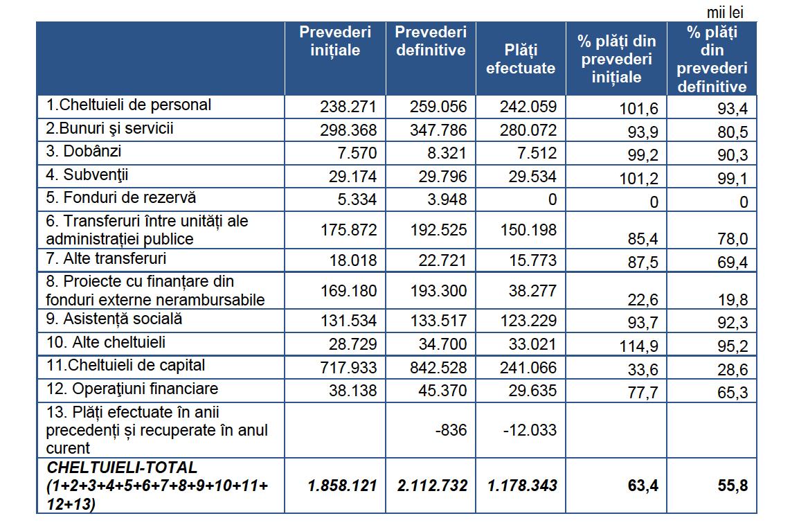 structura cheltuielor judet sibiu 2018