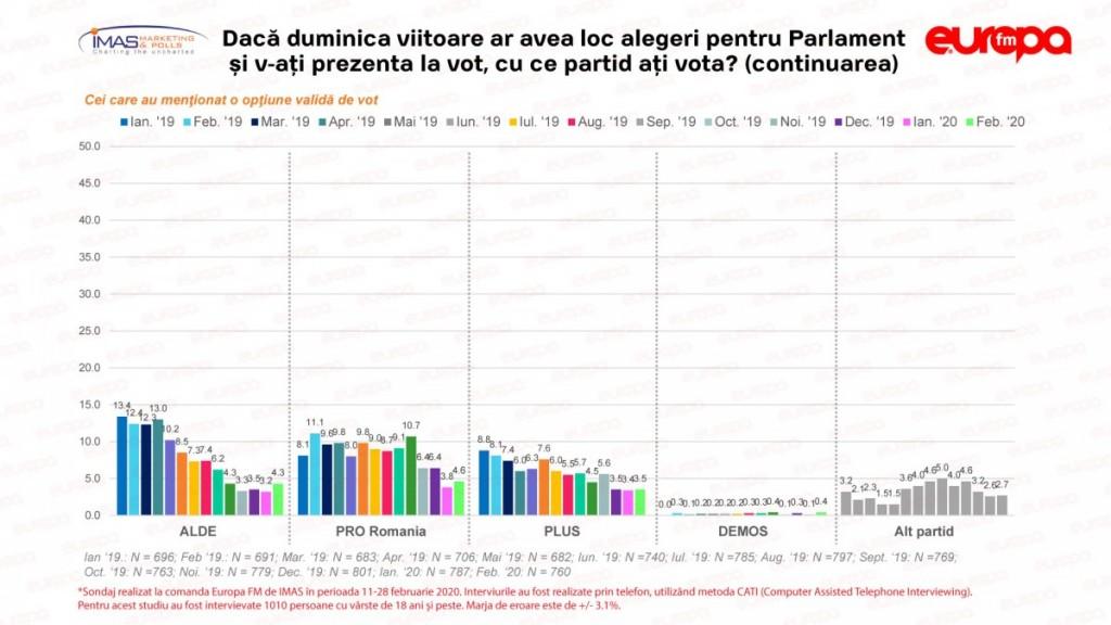 Intenția-de-vot-pentru-alegeri-parlamentare-2