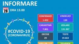 coronavirus 28 martie