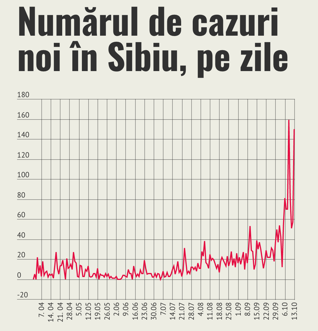 150 de cazuri noi de coronavirus. Aproape o treime din numărul total de infecții din județ s-au produs în primele 13 zile din octombrie