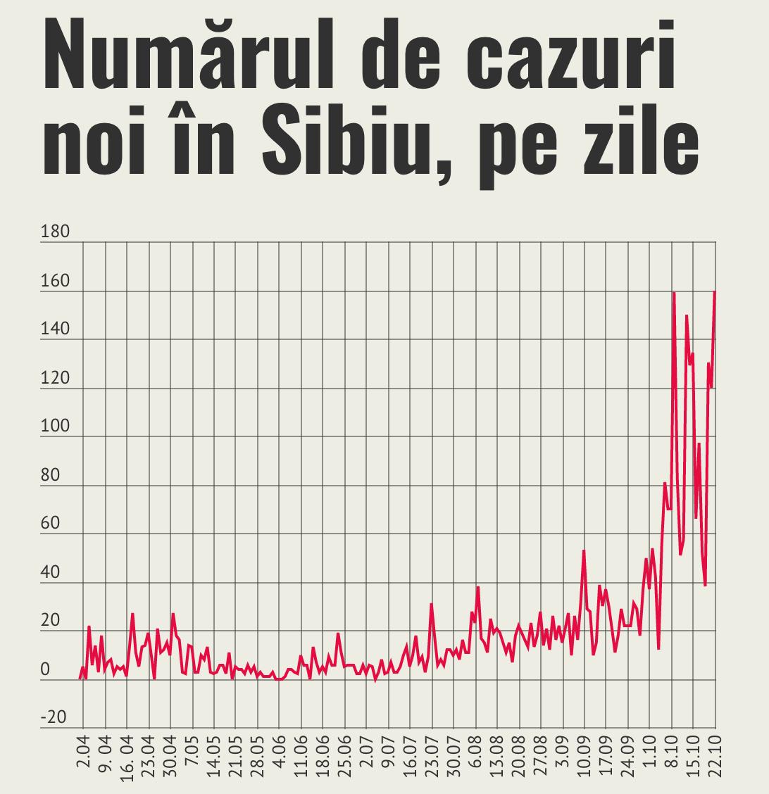 Nou record de cazuri în Sibiu: 160. 45% din cazurile de coronavirus de la începutul pandemiei s-au înregistrat în luna octombrie