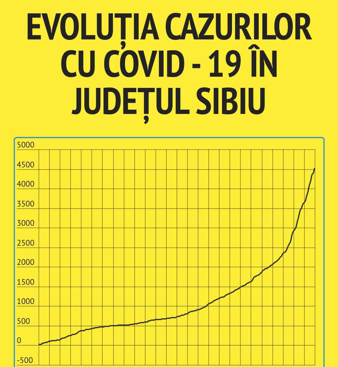 131 de cazuri noi în Sibiu. În această lună, 2,5 sibieni au decedat zilnic în urma infecției cu nou coronavirus