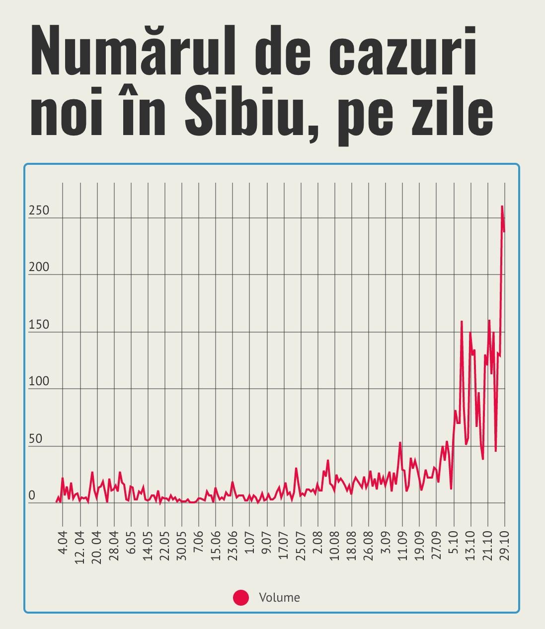 237 de cazuri noi în Sibiu. În octombrie s-au produs mai mult de jumătate din totalul infectărilor din pandemie