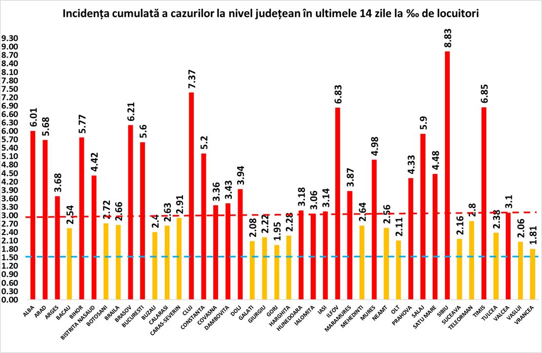 8,83 - rata de infectare în județul Sibiu, care rămâne pe primul loc în țară, pentru a opta zi consecutiv. Situația în fiecare localitate