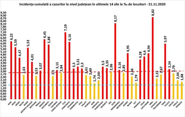 Situația în fiecare localitate. Rata de infectare scade în județul Sibiu. De 13 zile, pe primul loc în țară