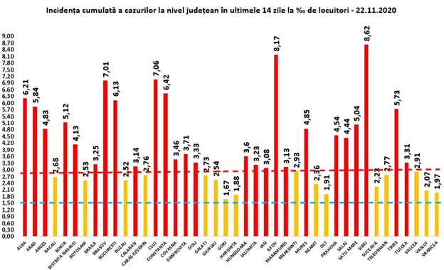 8,62 - rata de infectare în județul Sibiu. De două săptămâni, pe primul loc în țară