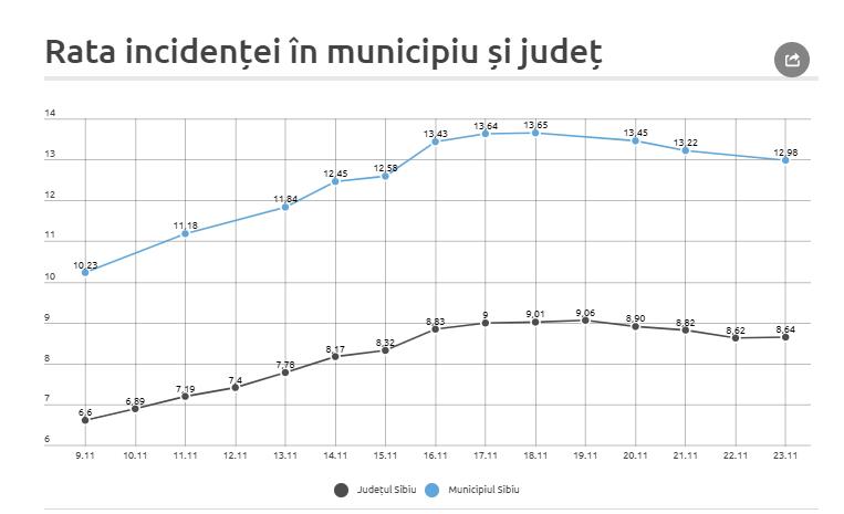 8,64 - rata de infectare în județul Sibiu.  2.223 de noi cazuri în municipiul Sibiu, 225 în Cisnădie și aproape 160 în Șelimbăr, în ultimele 14 zile