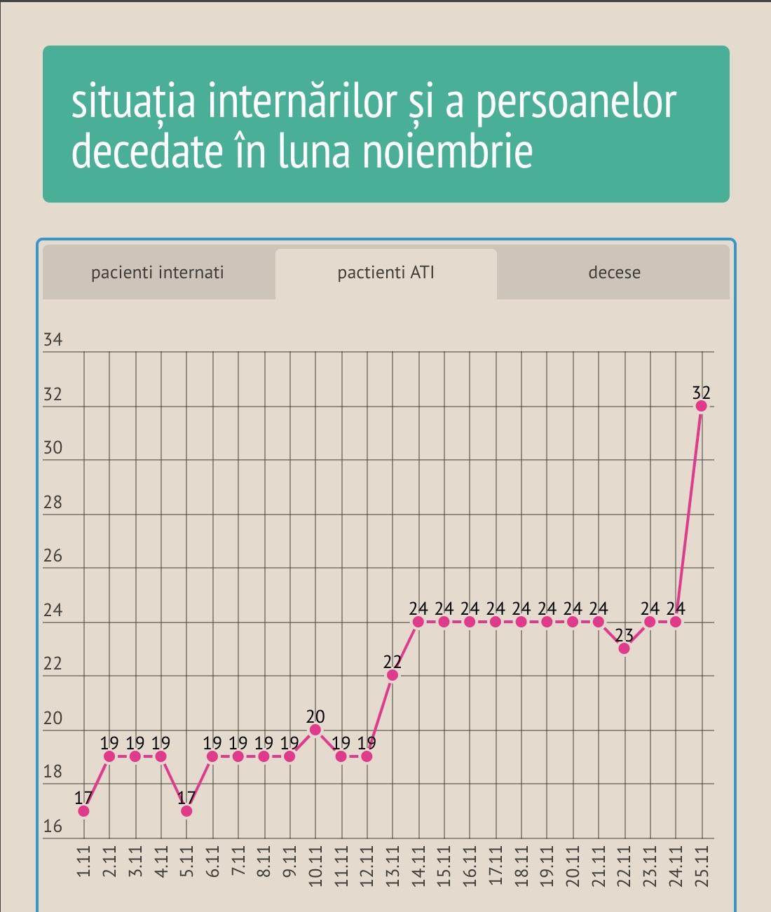 Crește din nou numărul de cazuri în Sibiu: 396 în ultimele 24 de ore. La ATI sunt 32 de pacienți