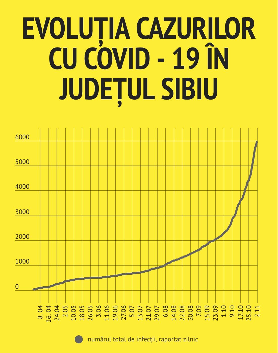 164 de cazuri noi, astăzi. 316 cazuri și 18 decese în două zile din noiembrie