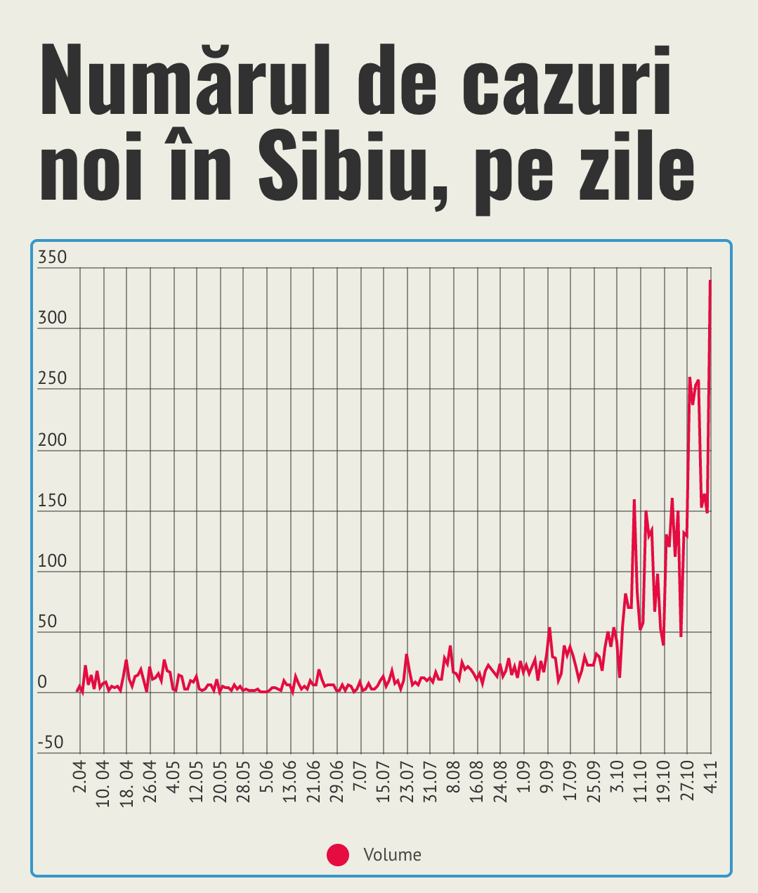 Nou record de cazuri în Sibiu, într-o singură zi: 340