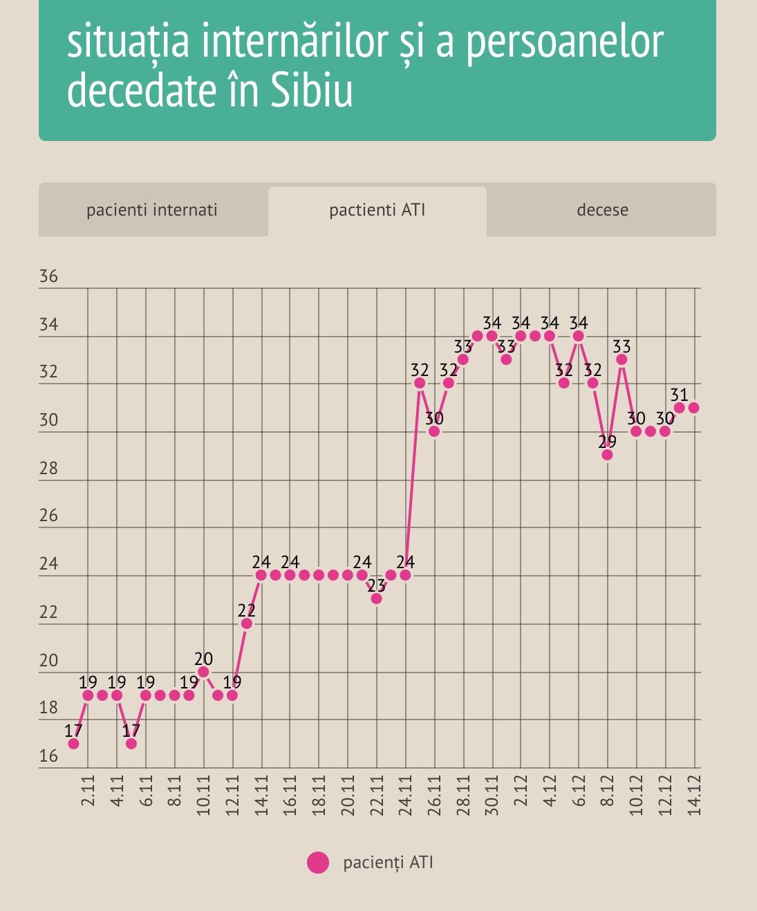 """""""Urma"""" vârfului pandemiei în Sibiu se vede în continuare la ATI. 87 de cazuri noi, 31 pacienți la ATI, 6 decese"""