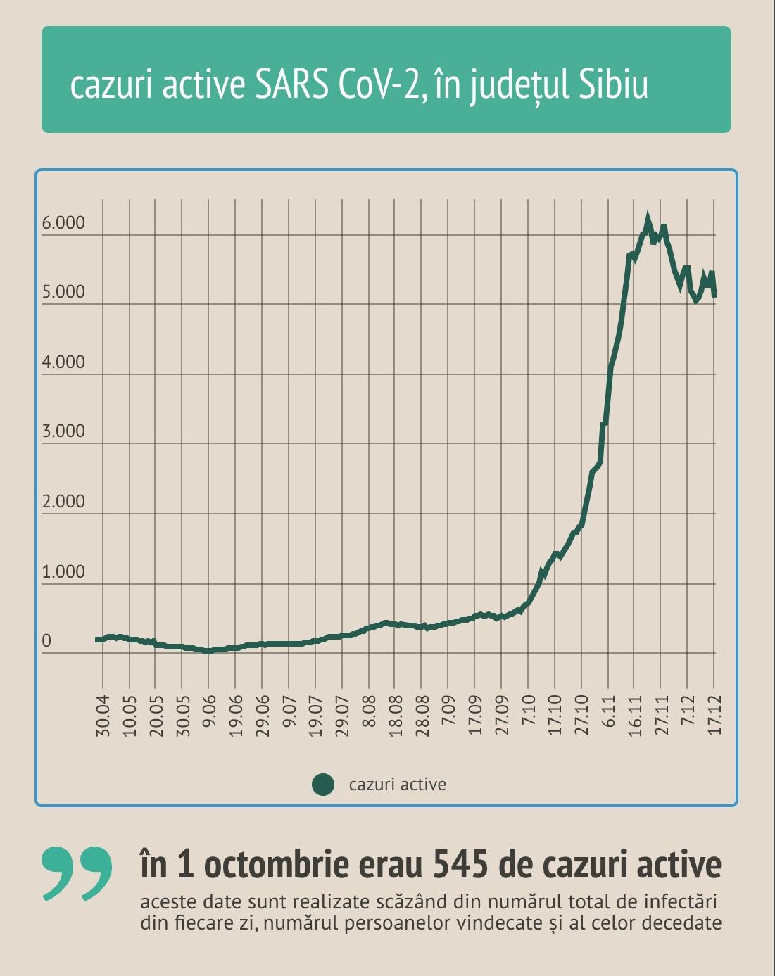 Cifrele lunii decembrie: 1.998 de cazuri noi, 2.562 de persoane vindecate, 117 persoane decedate