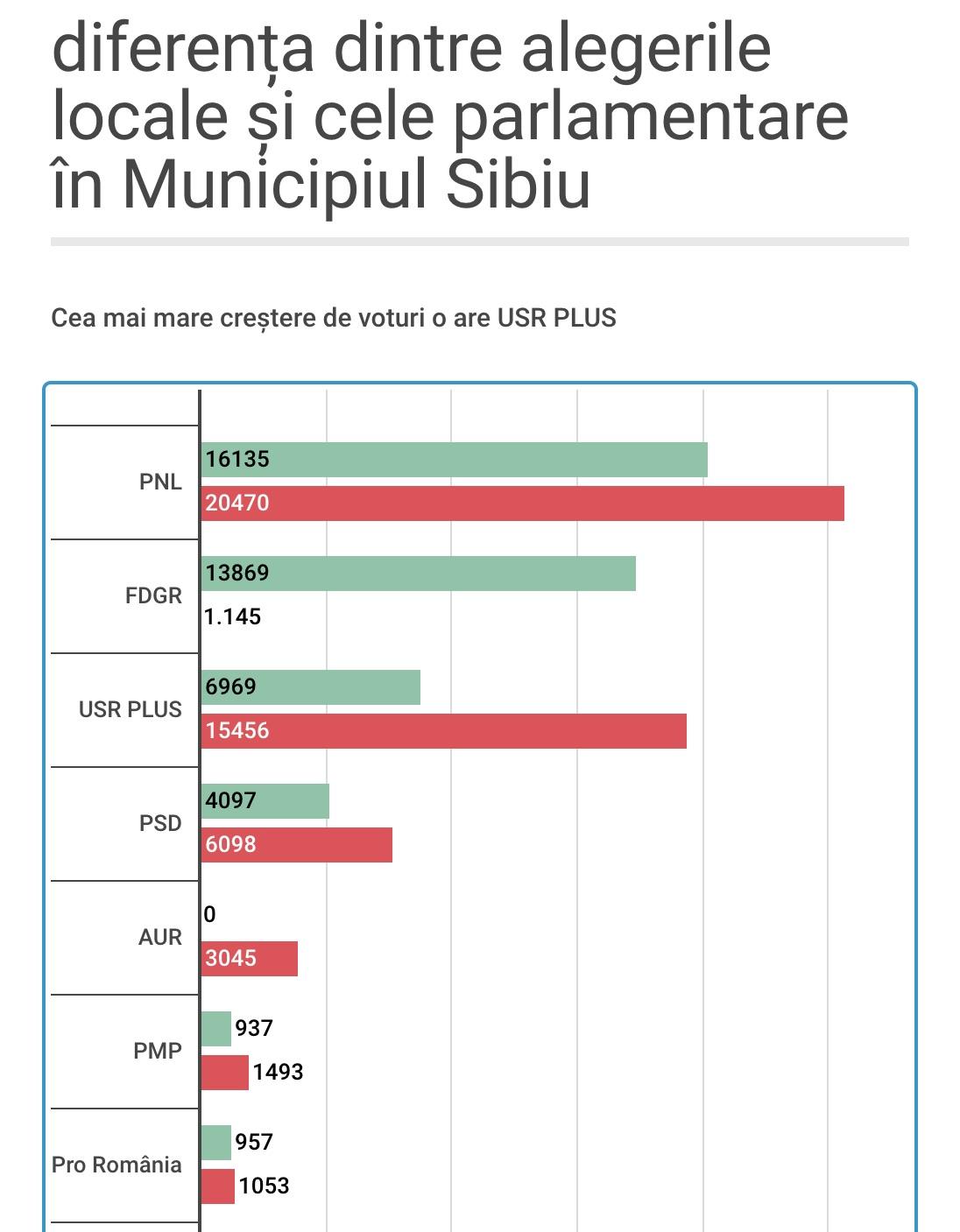 Analiză: În Municipiul Sibiu prezența la parlamentare a fost mai mare decât la locale. Voturile FDGR s-au dus în cea mai mare parte către USR PLUS