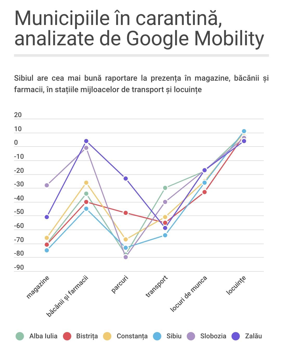 Sibienii au redevenit responsabili. Comparație pe datele Google Mobility între municipiile carantinate