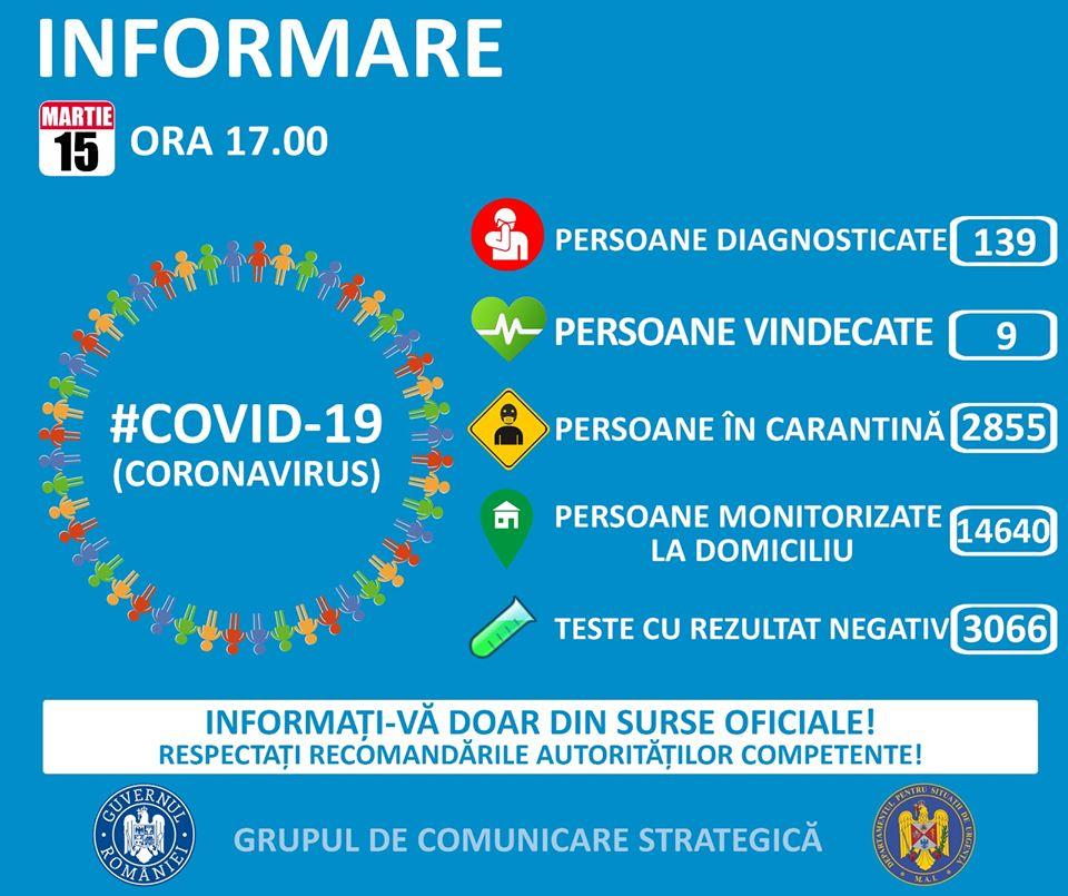 Coronavirus România - 139 cazuri confirmate.16 cazuri noi, astăzi