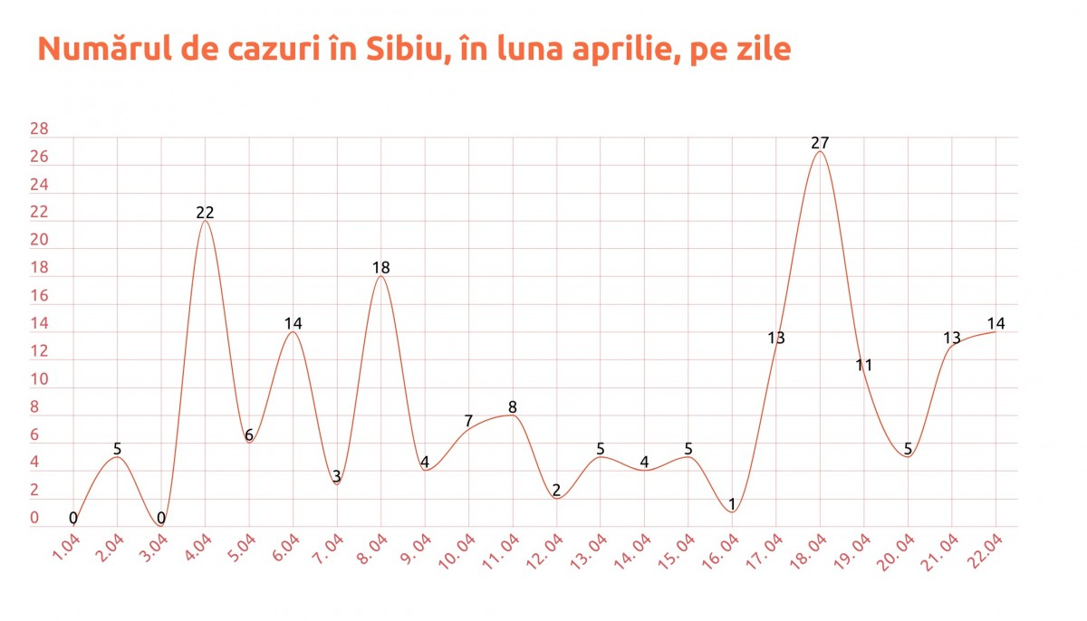 Statistică. Record de teste pentru SARS CoV-2 efectuate în Sibiu, într-o singură zi: 111