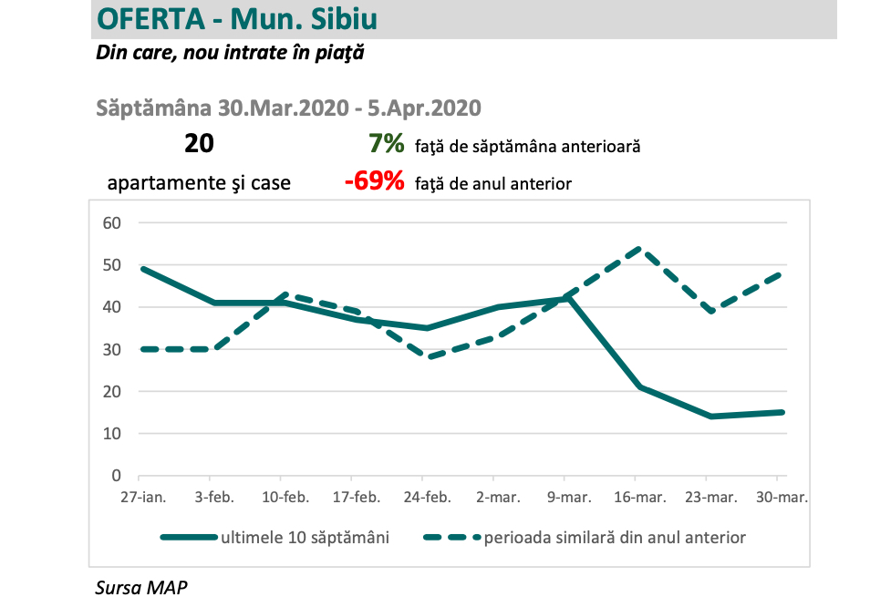 Efectele pandemiei asupra pieței imobiliare din Sibiu