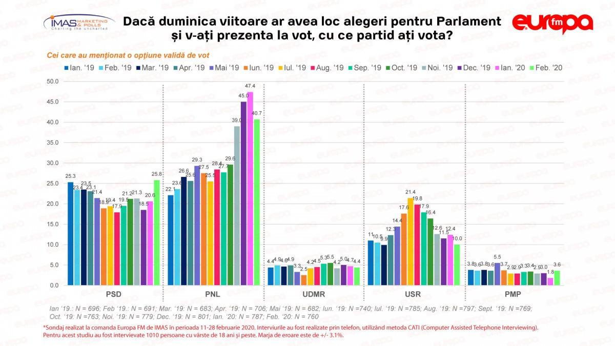 """PNL scade după patru luni de creștere. PSD, în a treia lună """"pe plus"""". Barometrul Europa FM"""