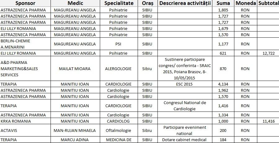 800.000 de lei: contractele de sponsorizare ale giganțilorpharma către medicii sibieni. Lista completă