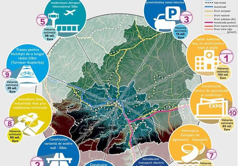 Sondajul Băncii Mondiale, Top 10 investiții la Sibiu.Sibienii cer un nou spital, apoi o centură de sud