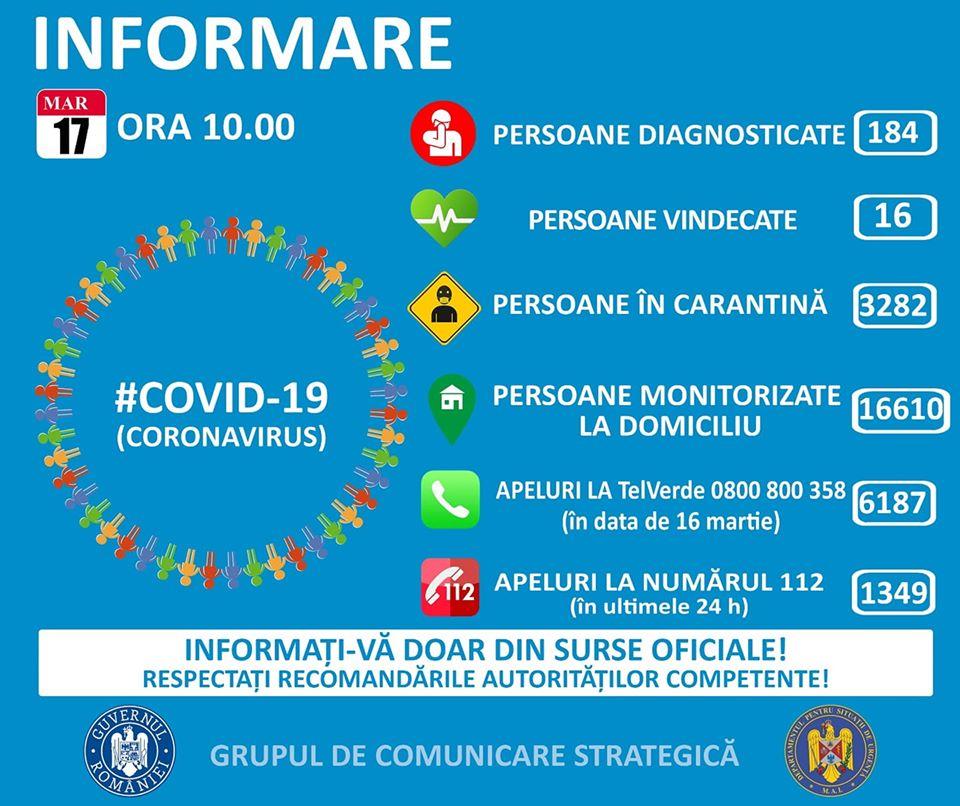 Coronavirus România: 184 de cazuri confirmate.16 persoane au fost declarate vindecate și externate