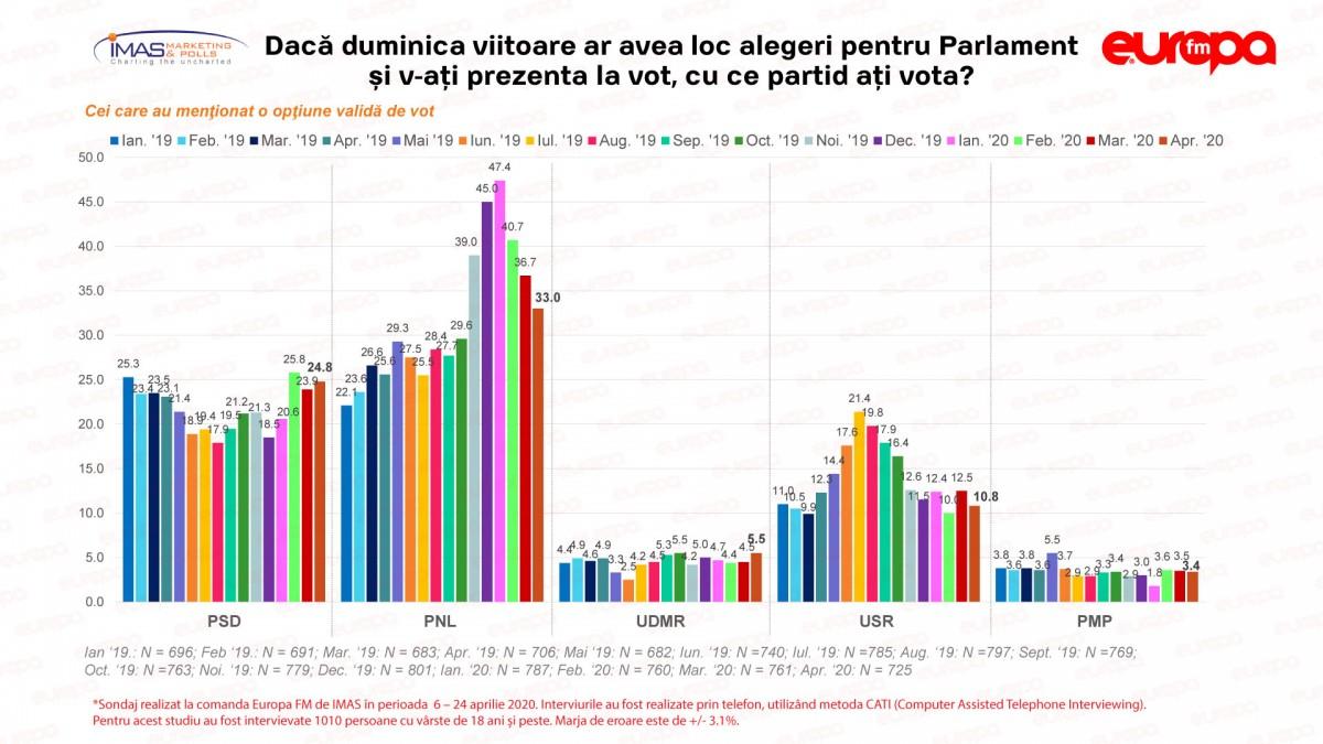 PNL, a treia lună de scădere în sondaj. PSD ajunge la 24%