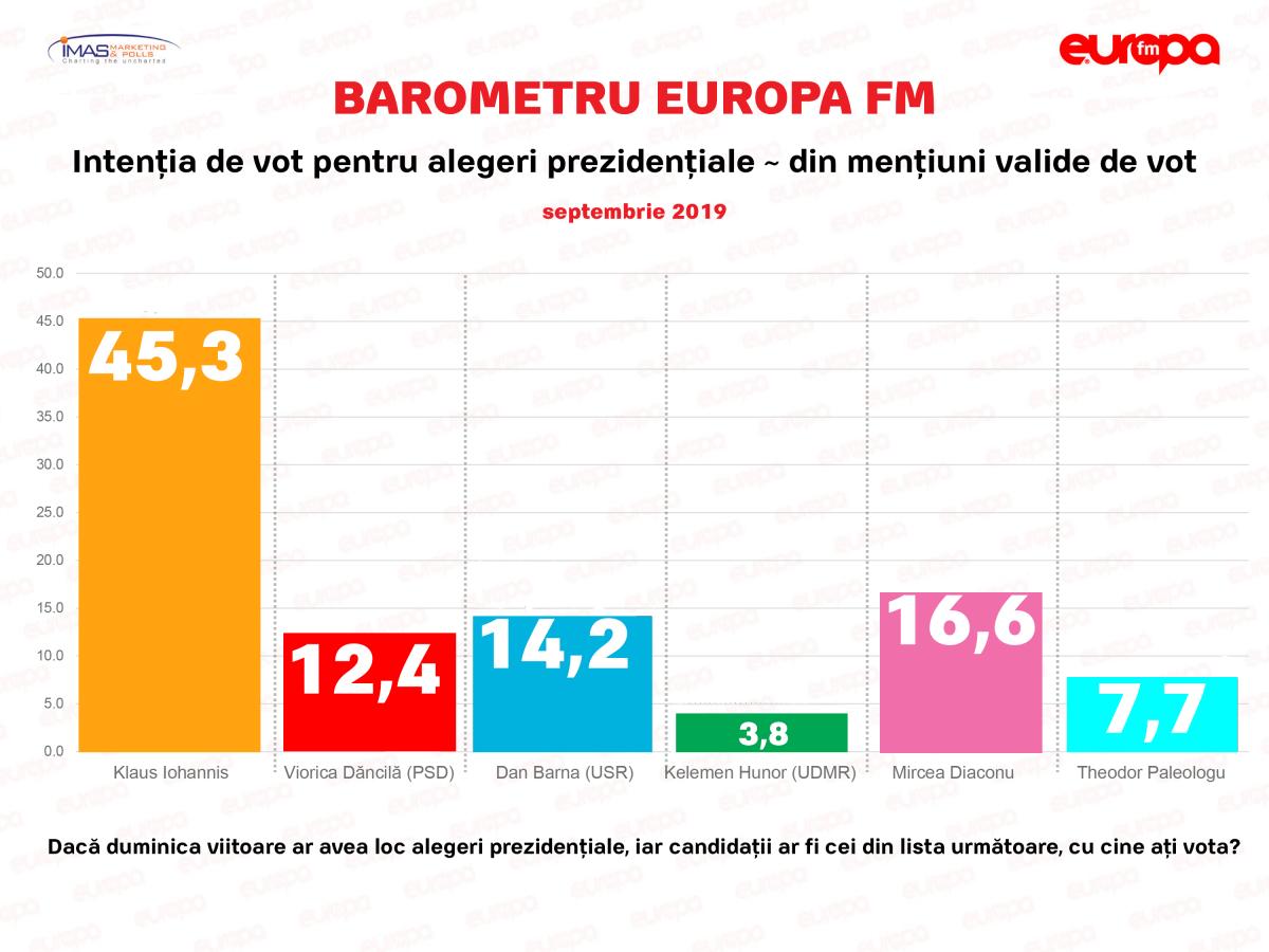 Mircea Diaconu, pe locul 2 la prezidențiale. Sondaj IMAS – Europa FM
