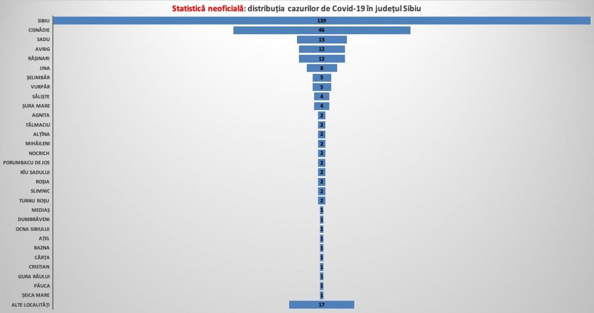 Statistică neoficială a cazurilor Covid-19 în județul Sibiu: 30 de localități cu cazuri de infectări